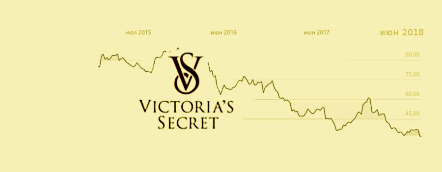 Brand protection in russia Victoria's cecrets